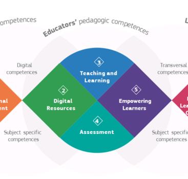 Evropský rámec digitálních kompetencí pedagogů DigCompEdu